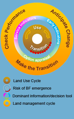Land Use Cycle